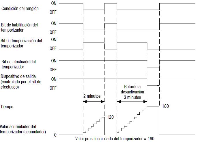 Diagrama de tiempo. Temporizador retardo para abrir