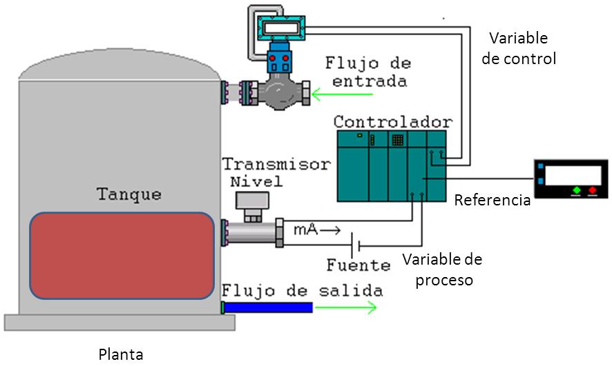 PID ¿Cómo sintonizar un lazo PID? - Control Real Español